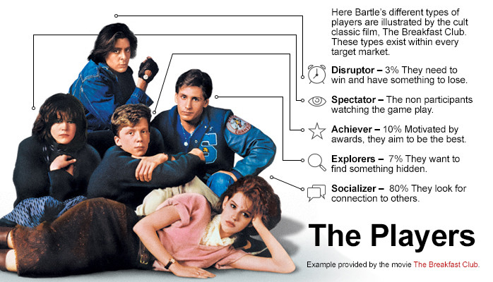 """The characters of the movie """"the Breakfast Club"""" illustrates the 5 types of players; Disruptor, Spectator, Achiever, Explorer, Socializer"""